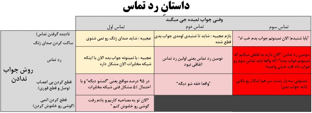 جدول داستانِ رد تماس